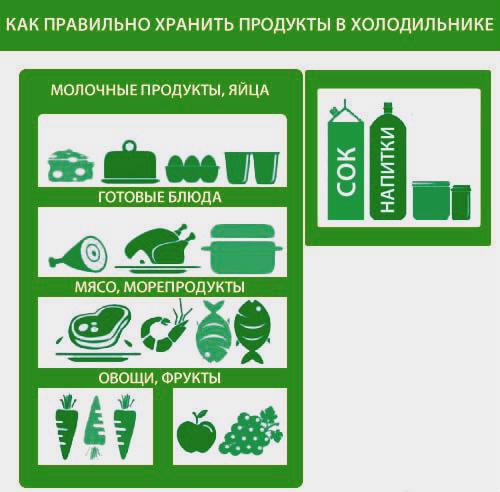 схема с продуктами